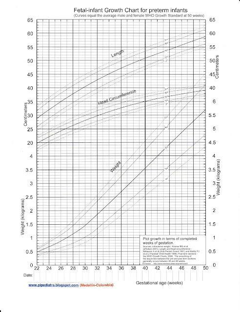 Tabla de Crecimiento Infantil para Niños Prematuros (Peso, Talla y Perímetro Cefálico)