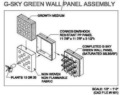 Comparativa entre sistemas constructivos de jardines for Muro verde sistema constructivo