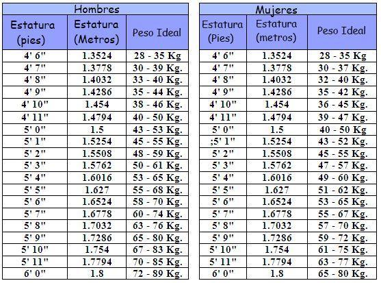Calculador de calorias para bajar de peso