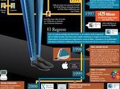 vida Steve Jobs infografía (Español)