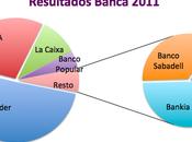 banca gana menos 2011
